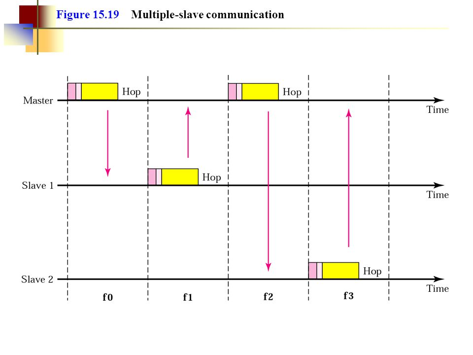 Figure 15.19 Multiple-slave communication