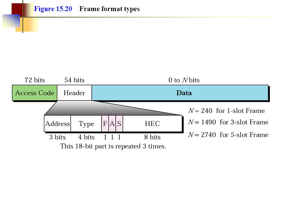 Figure 15.20 Frame format types