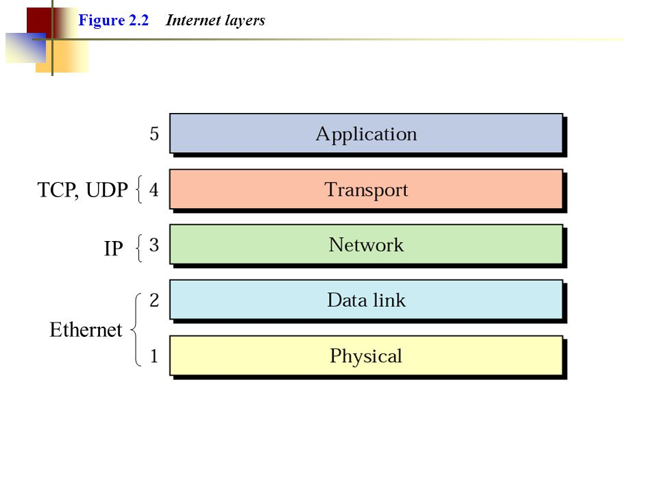 Figure 2.2 Internet layers