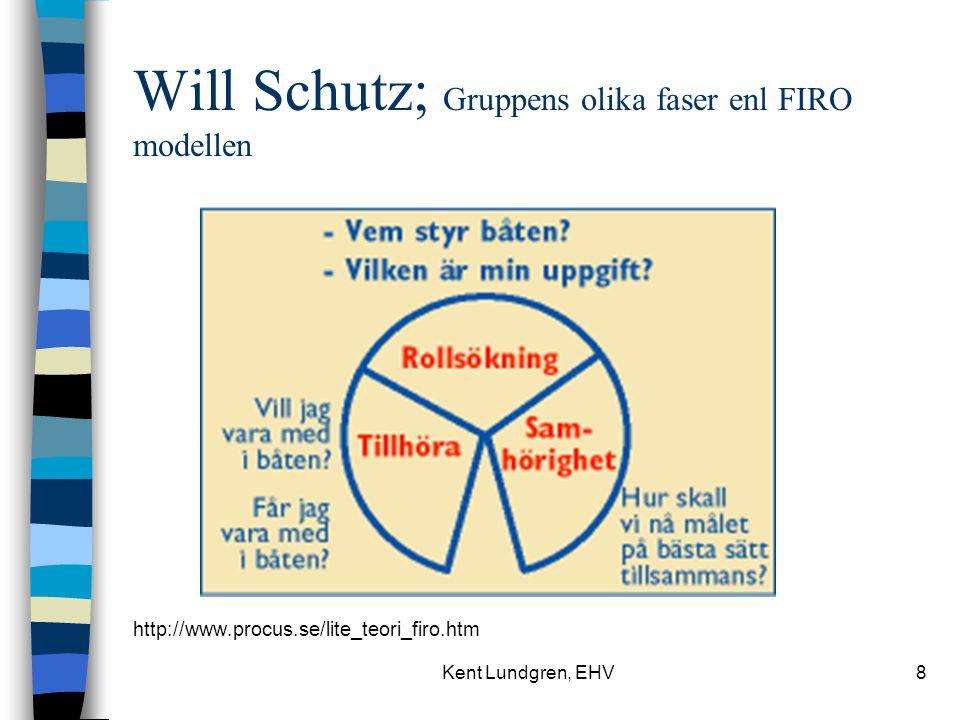Will Schutz; Gruppens olika faser enl FIRO modellen