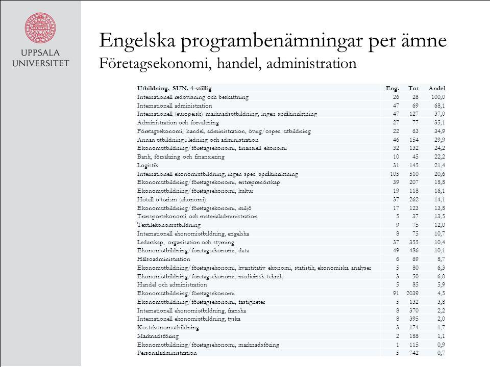 Engelska programbenämningar per ämne Företagsekonomi, handel, administration