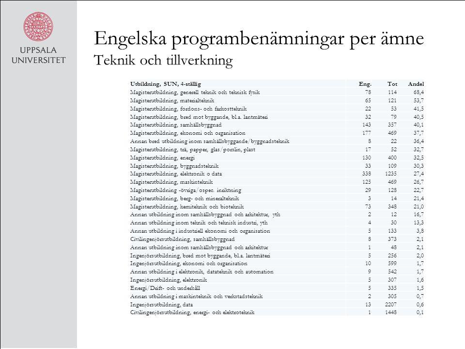 Engelska programbenämningar per ämne Teknik och tillverkning