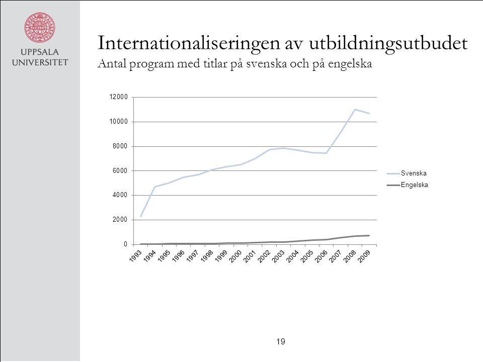 Internationaliseringen av utbildningsutbudet Antal program med titlar på svenska och på engelska