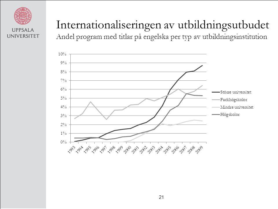 Internationaliseringen av utbildningsutbudet Andel program med titlar på engelska per typ av utbildningsinstitution