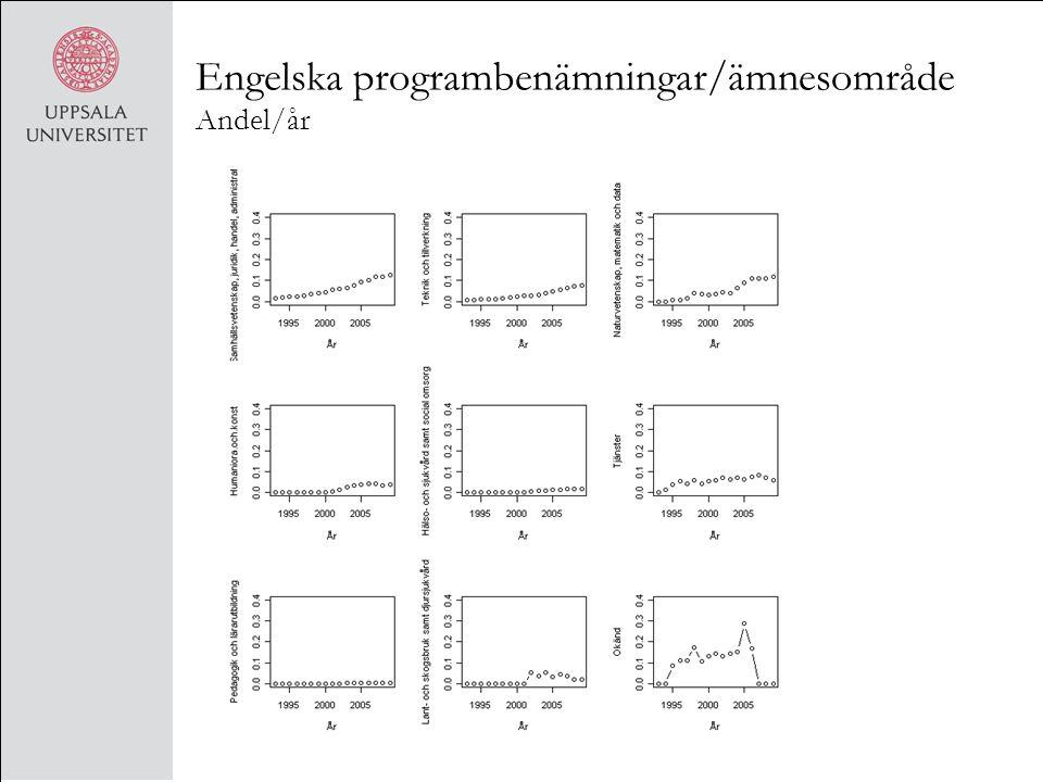 Engelska programbenämningar/ämnesområde Andel/år