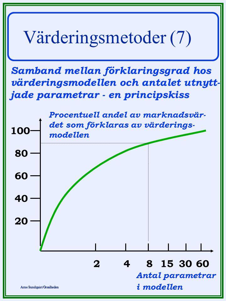 Värderingsmetoder (7) Samband mellan förklaringsgrad hos värderingsmodellen och antalet utnytt- jade parametrar - en principskiss.