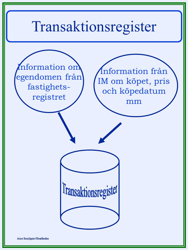 Transaktionsregister