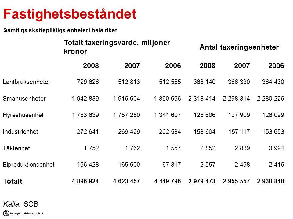 Antal taxeringsenheter