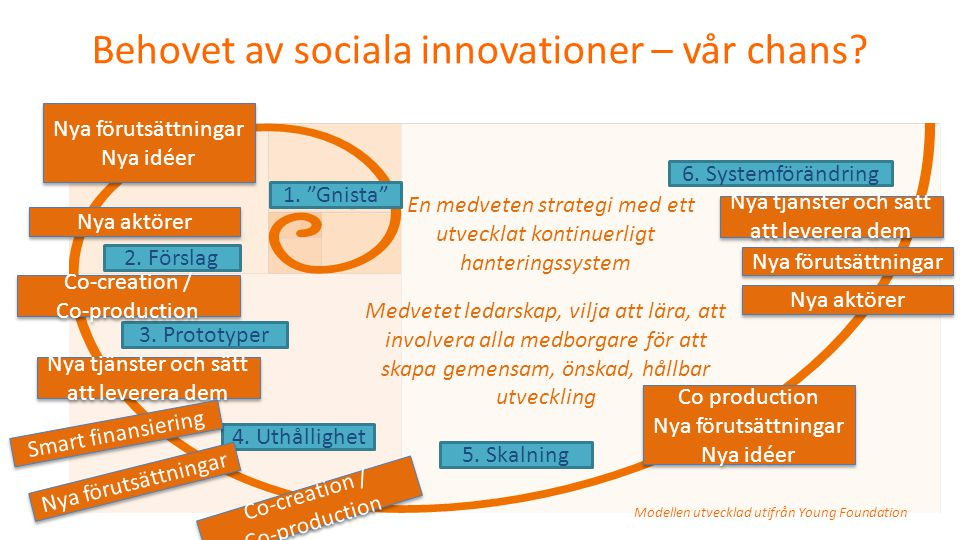 Behovet av sociala innovationer – vår chans