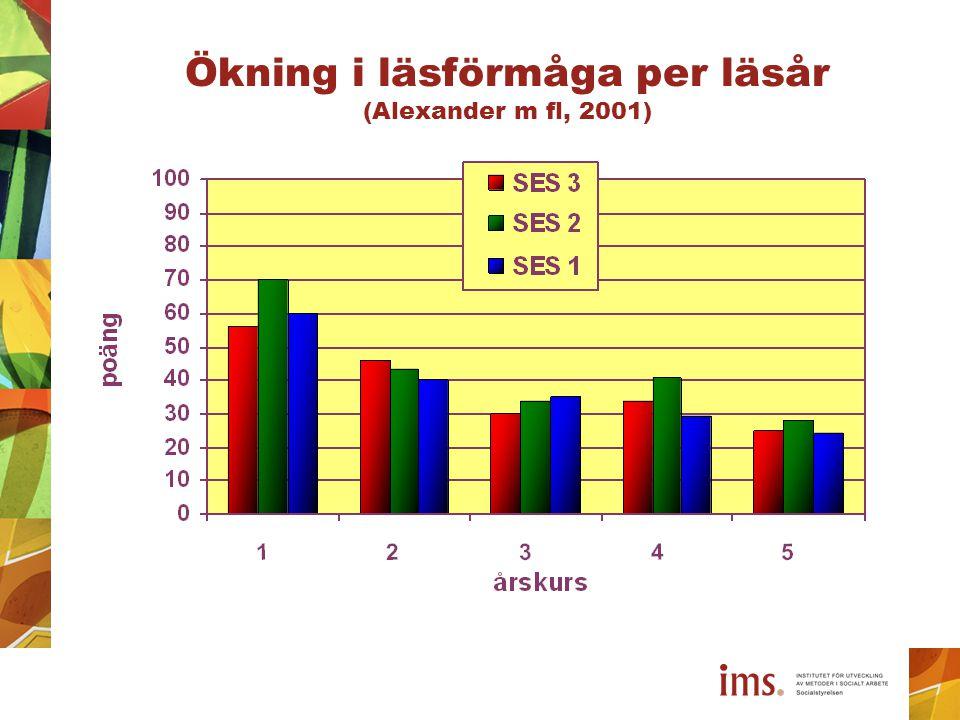 Ökning i läsförmåga per läsår (Alexander m fl, 2001)