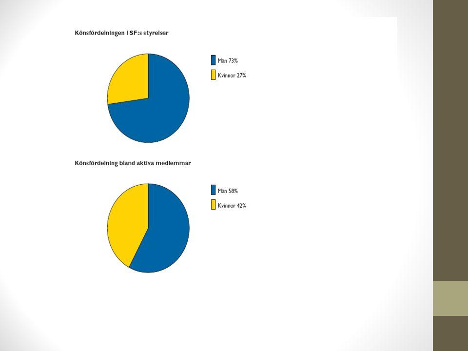 6 förbund: Ridsport, Casting, Handikapp, Varpa, Konståkning och Budo har en representation av kvinnor på minst 50 % i förbundsstyrelse. Det finns inget förbund där repr. av män understiger 44 %.