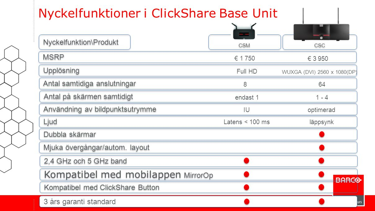 Nyckelfunktioner i ClickShare Base Unit