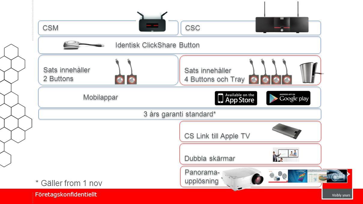* Gäller from 1 nov CSM CSC Identisk ClickShare Button Sats innehåller