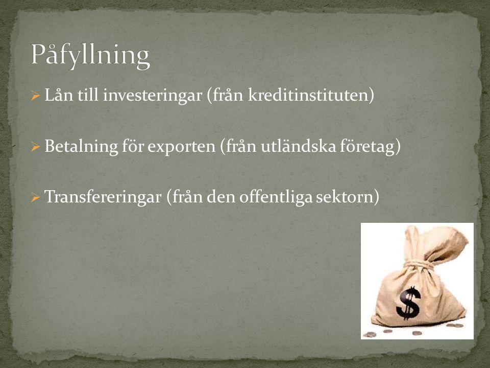Påfyllning Lån till investeringar (från kreditinstituten)