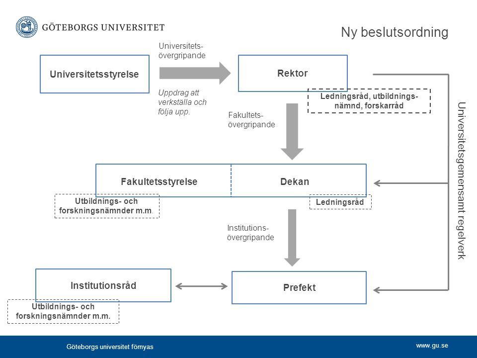Ny beslutsordning Universitetsgemensamt regelverk Universitetsstyrelse