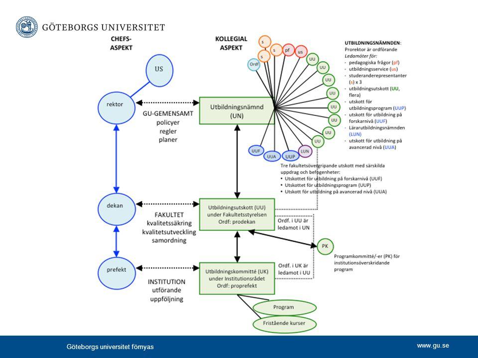 Göteborgs universitet förnyas