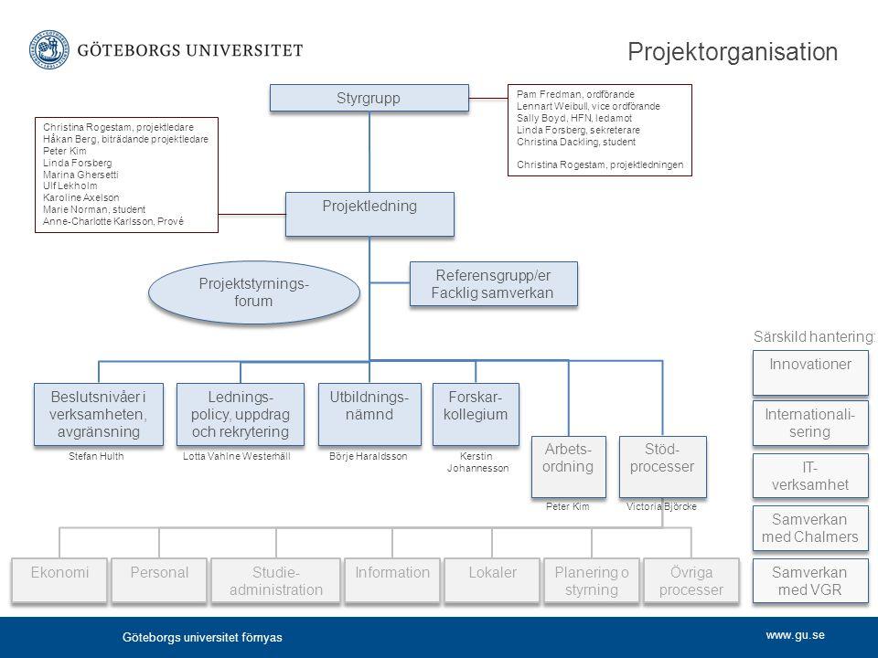 Projektorganisation Styrgrupp Projektledning Projektstyrnings-forum