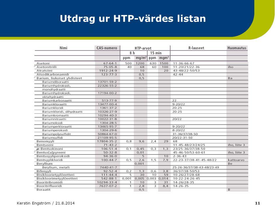 Utdrag ur HTP-värdes listan