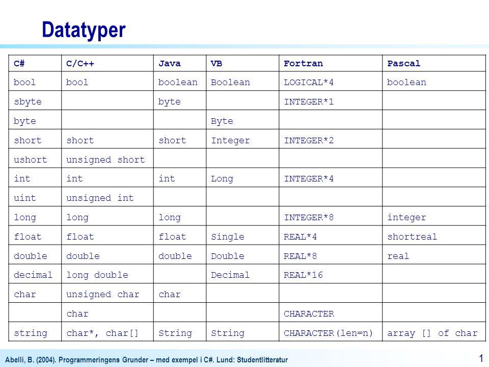 Datatyper C# C/C++ Java VB Fortran Pascal bool boolean Boolean