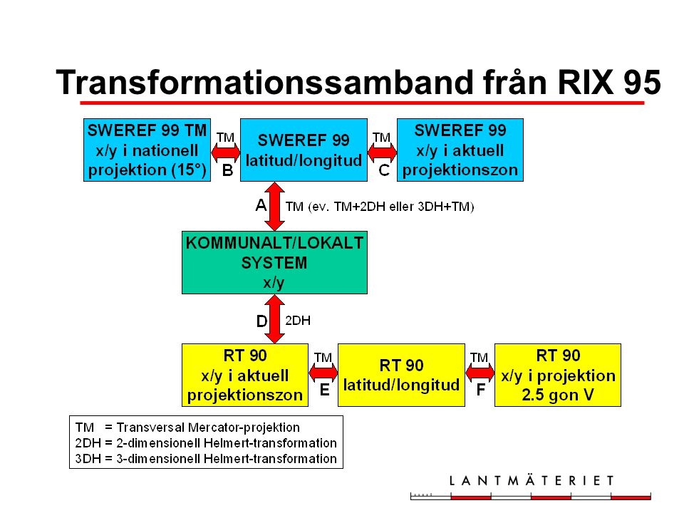 Transformationssamband från RIX 95