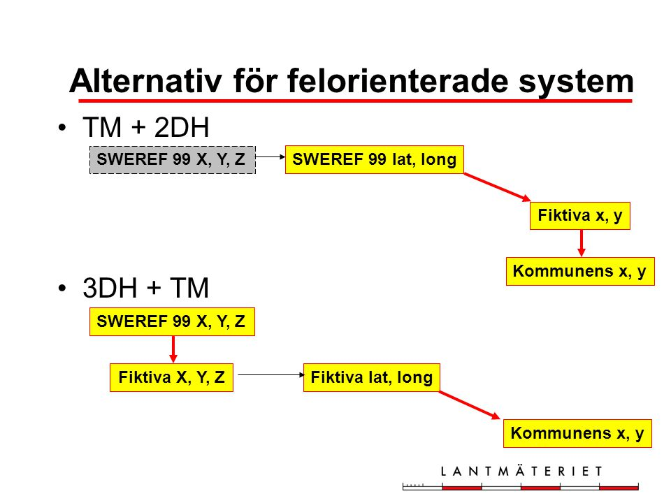 Alternativ för felorienterade system