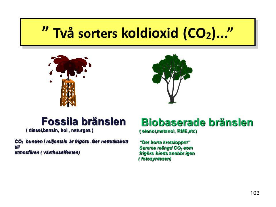 Två sorters koldioxid (CO2)...