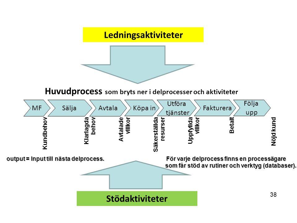 Huvudprocess som bryts ner i delprocesser och aktiviteter