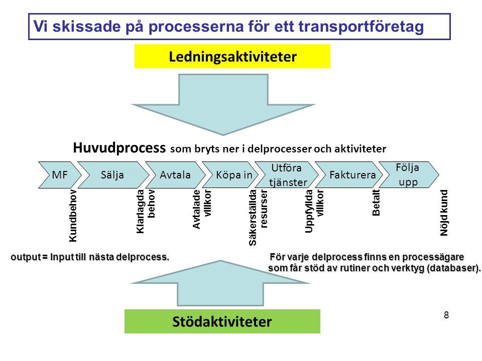 Vi skissade på processerna för ett transportföretag