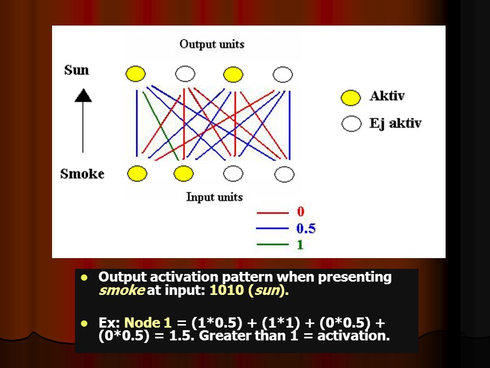 Output activation pattern when presenting smoke at input: 1010 (sun).