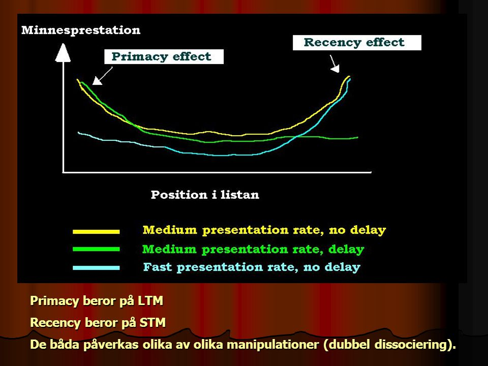 Primacy beror på LTM Recency beror på STM.