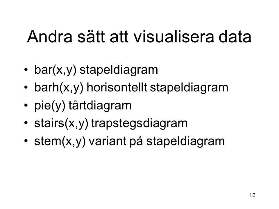 Andra sätt att visualisera data