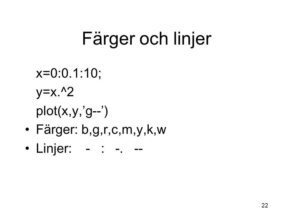 Färger och linjer x=0:0.1:10; y=x.^2 plot(x,y,'g--')