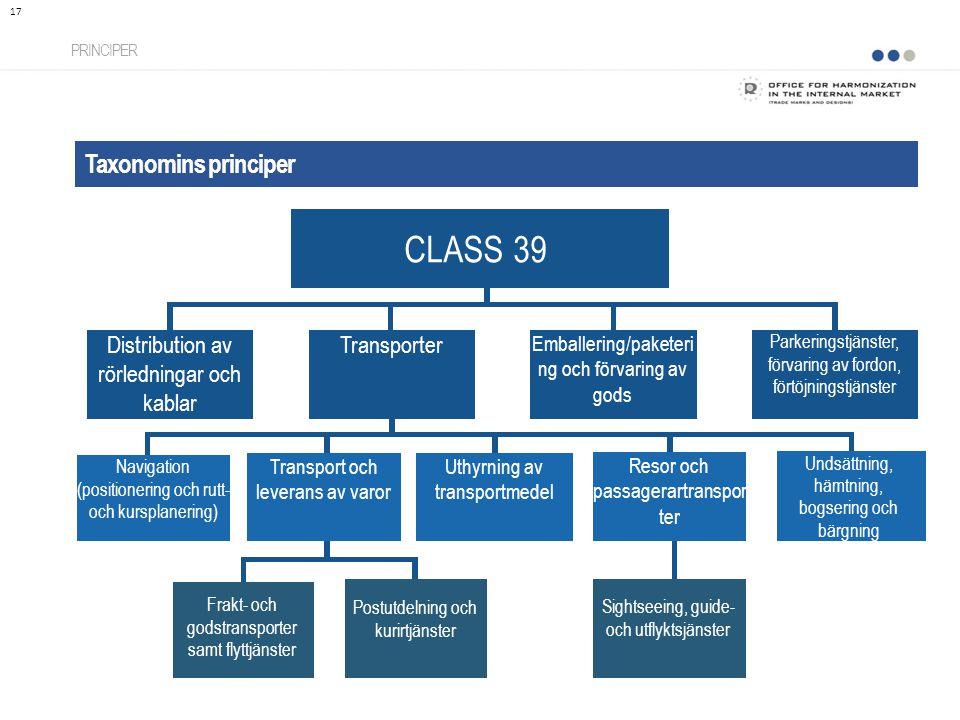 CLASS 39 Taxonomins principer Distribution av rörledningar och kablar