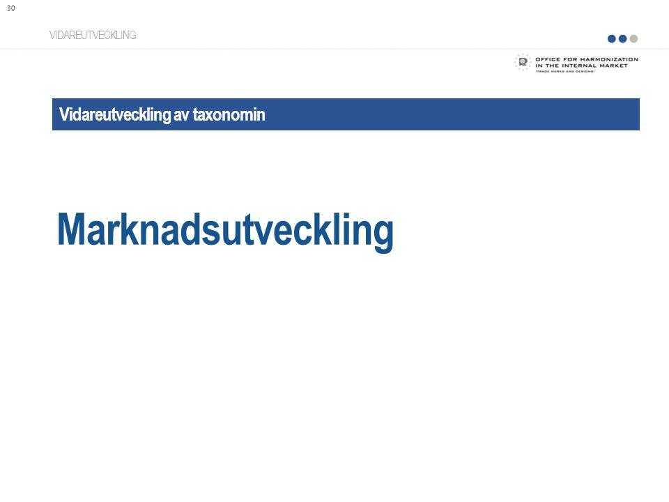 Marknadsutveckling Vidareutveckling av taxonomin VIDAREUTVECKLING