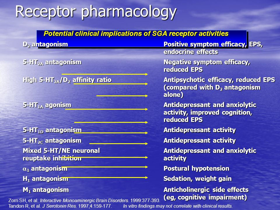 Receptor pharmacology