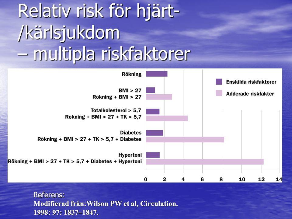 Relativ risk för hjärt-/kärlsjukdom – multipla riskfaktorer