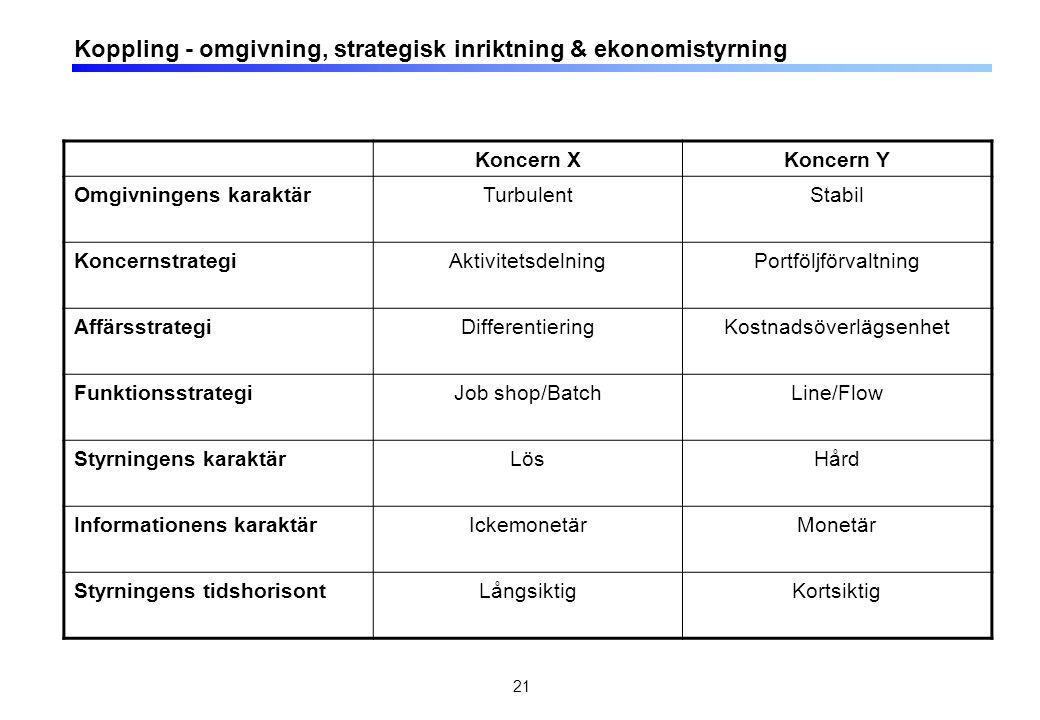 Koppling strategisk inriktning & produktionsstyrning