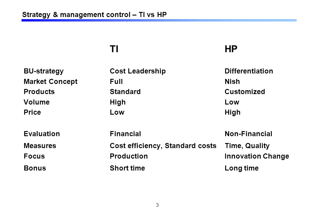 HP vs TI - Relationen mellan business strategy and control systems