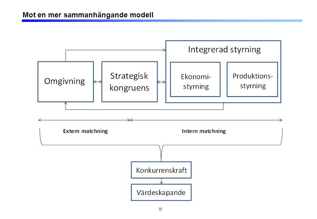 Vertikalt och horisontellt integrerad styrning