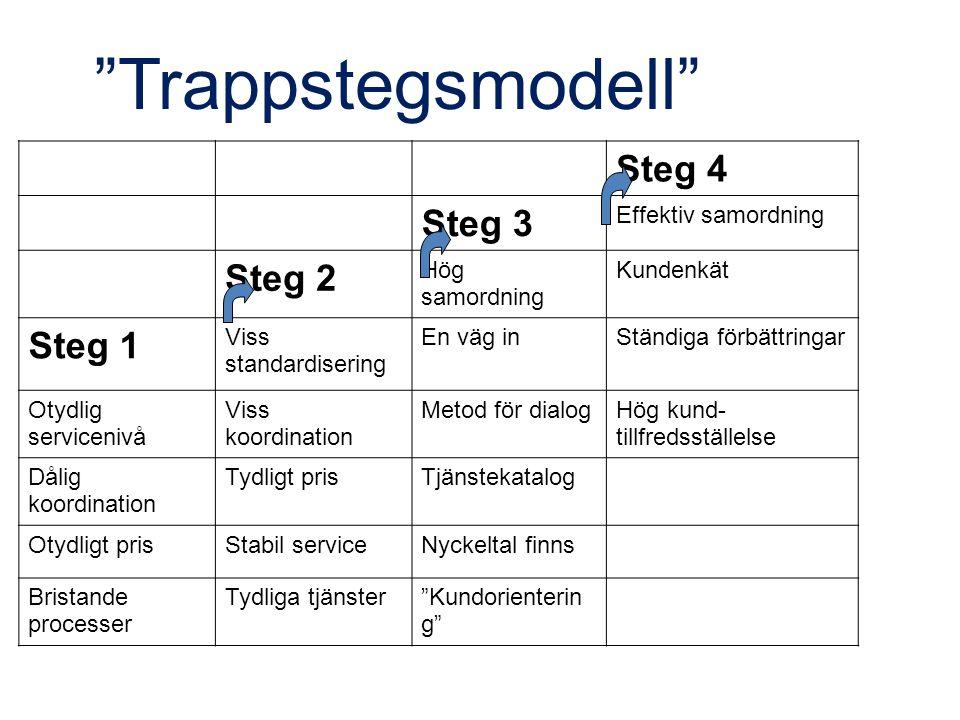 Trappstegsmodell Steg 4 Steg 3 Steg 2 Steg 1 Effektiv samordning