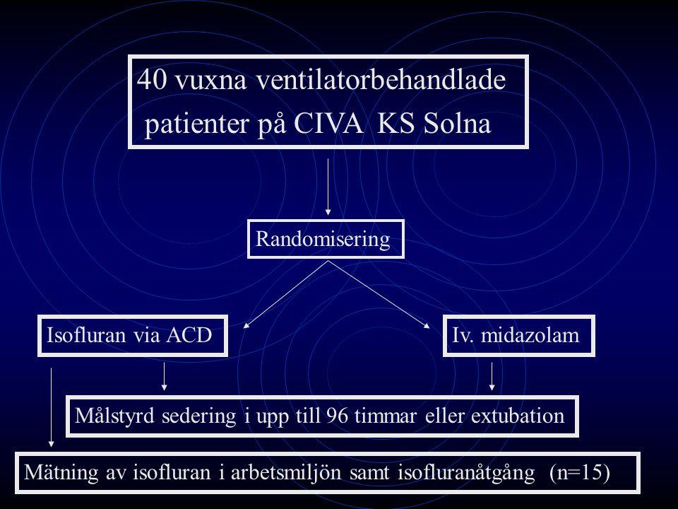 40 vuxna ventilatorbehandlade patienter på CIVA KS Solna