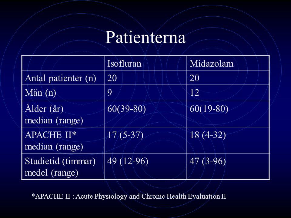 Patienterna Isofluran Midazolam Antal patienter (n) 20 Män (n) 9 12