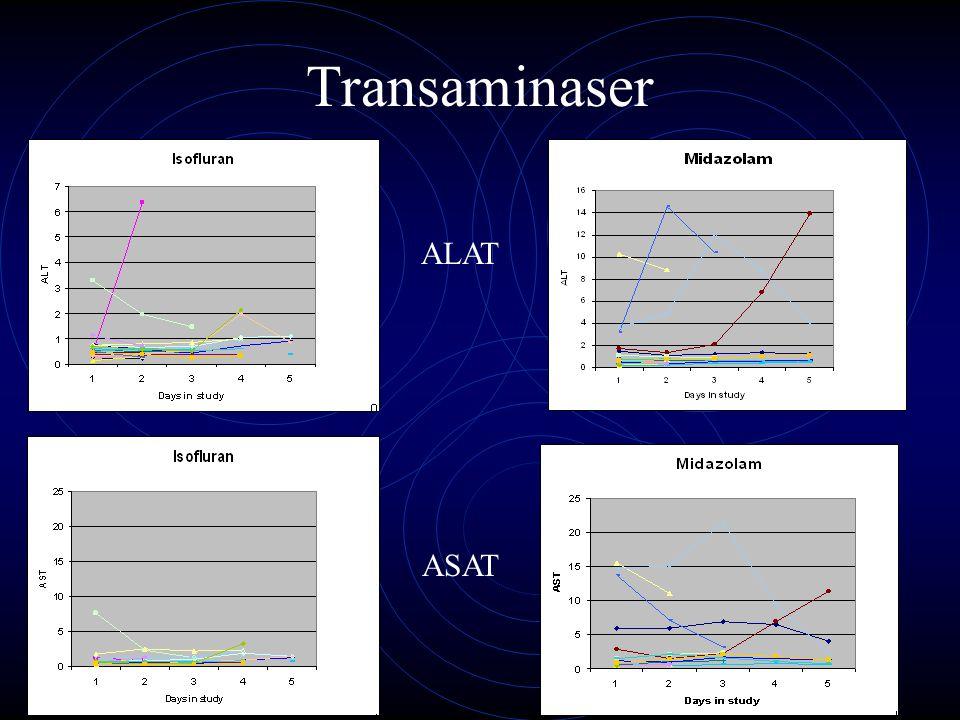 Transaminaser ALAT ASAT