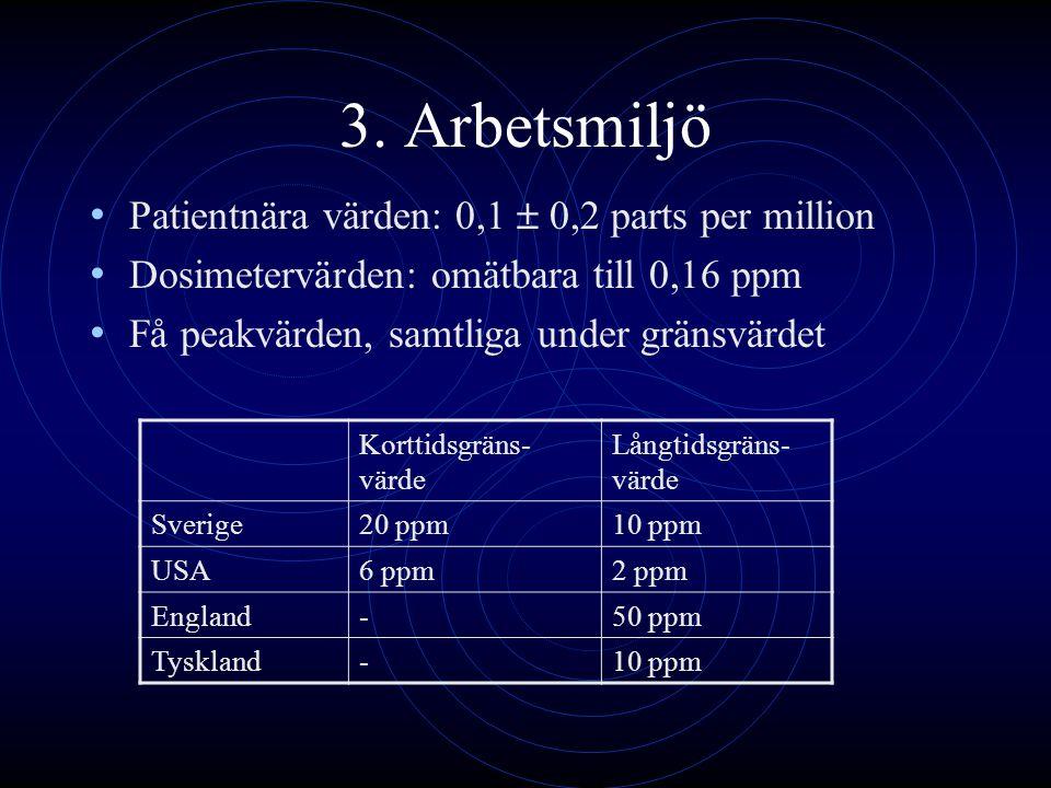 3. Arbetsmiljö Patientnära värden: 0,1  0,2 parts per million