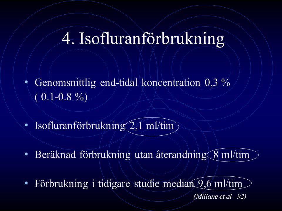 4. Isofluranförbrukning