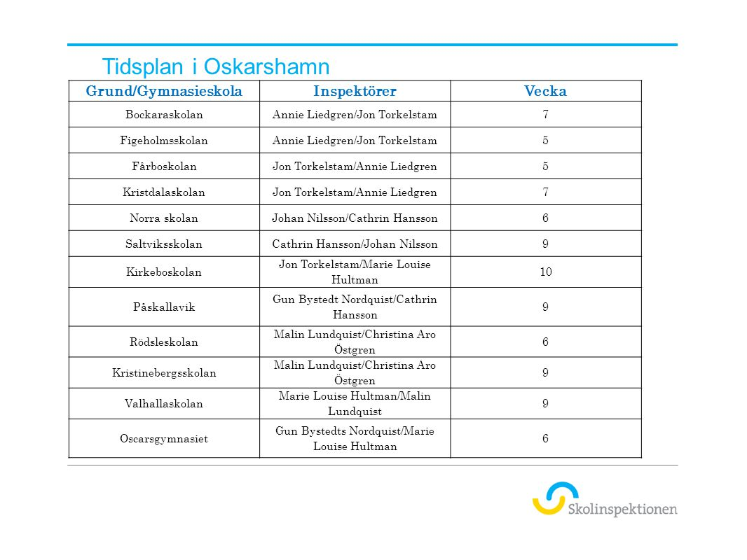 Tidsplan i Oskarshamn Grund/Gymnasieskola Inspektörer Vecka