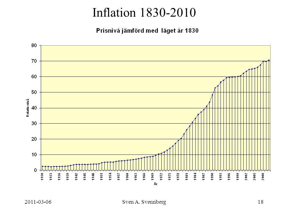 Inflation 1830-2010 2011-03-06 Sven A. Svennberg