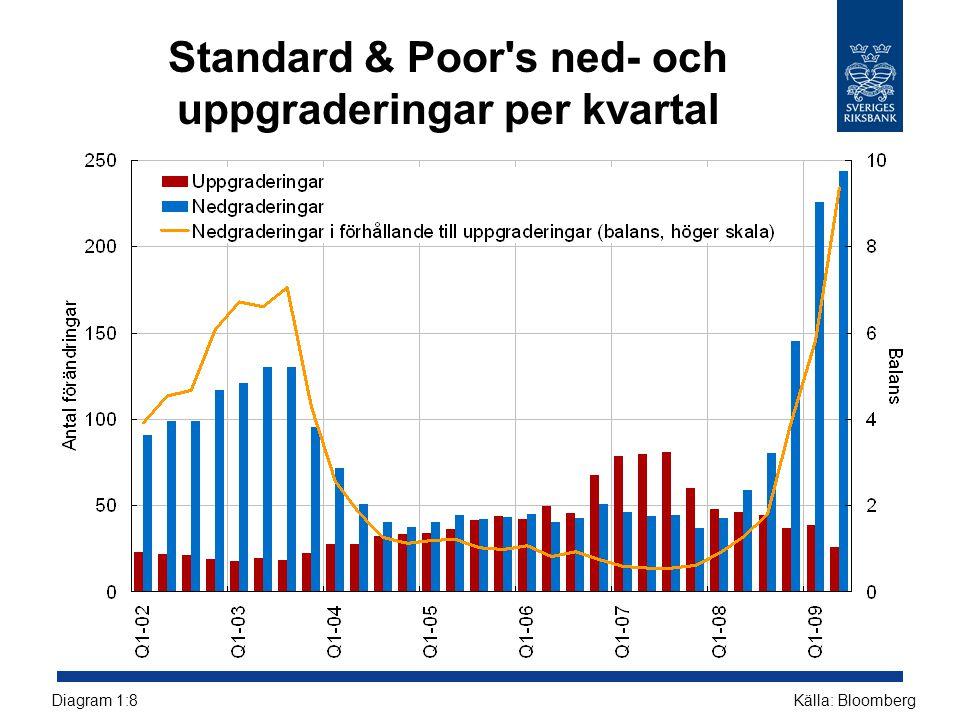 Standard & Poor s ned- och uppgraderingar per kvartal