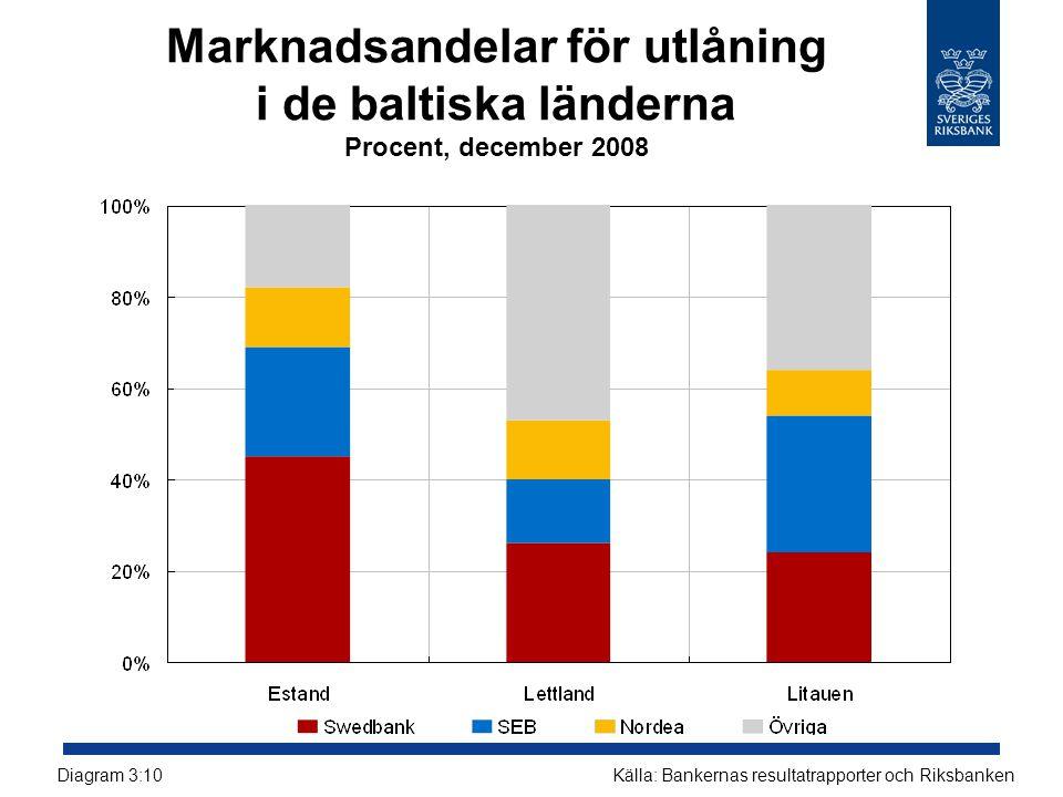 Marknadsandelar för utlåning i de baltiska länderna Procent, december 2008
