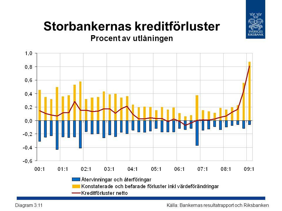 Storbankernas kreditförluster Procent av utlåningen
